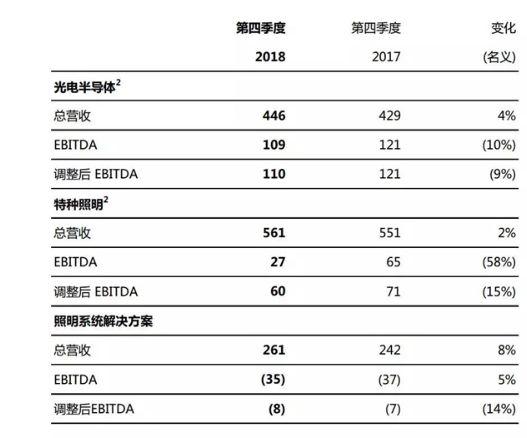 欧司朗2018财年可比营收41亿欧元,同比增长2个百分点通风软管